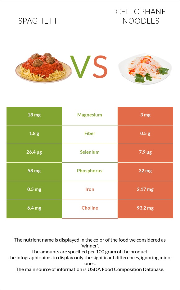 Spaghetti vs Cellophane noodles infographic