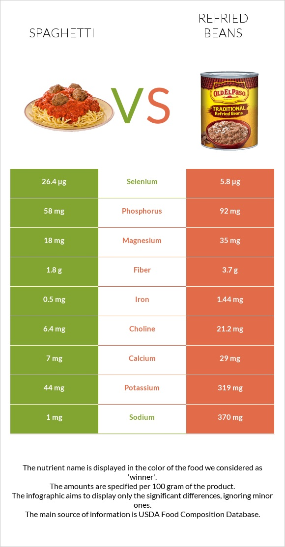 Spaghetti vs Refried beans infographic