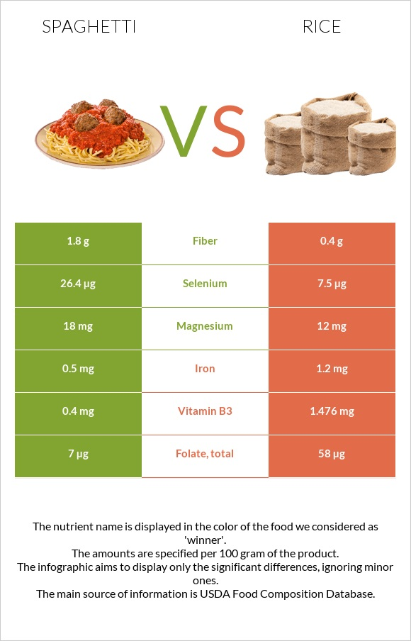 Spaghetti vs Rice infographic