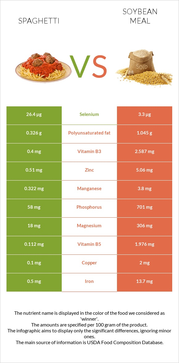 Spaghetti vs Soybean meal infographic