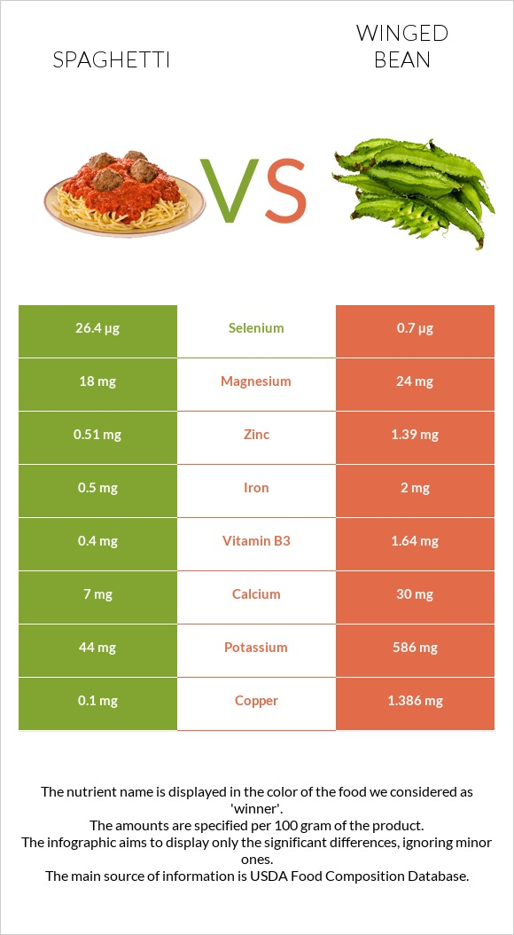 Spaghetti vs Winged bean infographic
