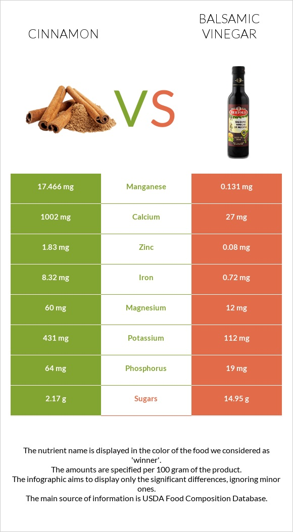 Cinnamon vs Balsamic vinegar infographic