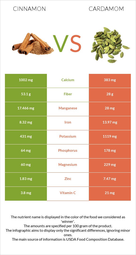 Cinnamon vs Cardamom infographic