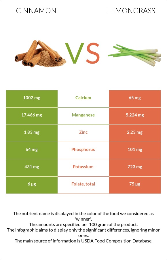 Cinnamon vs Lemongrass infographic