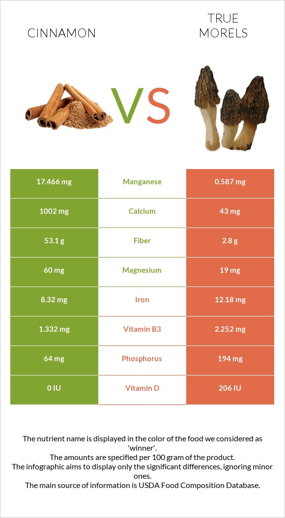 Cinnamon vs True morels infographic