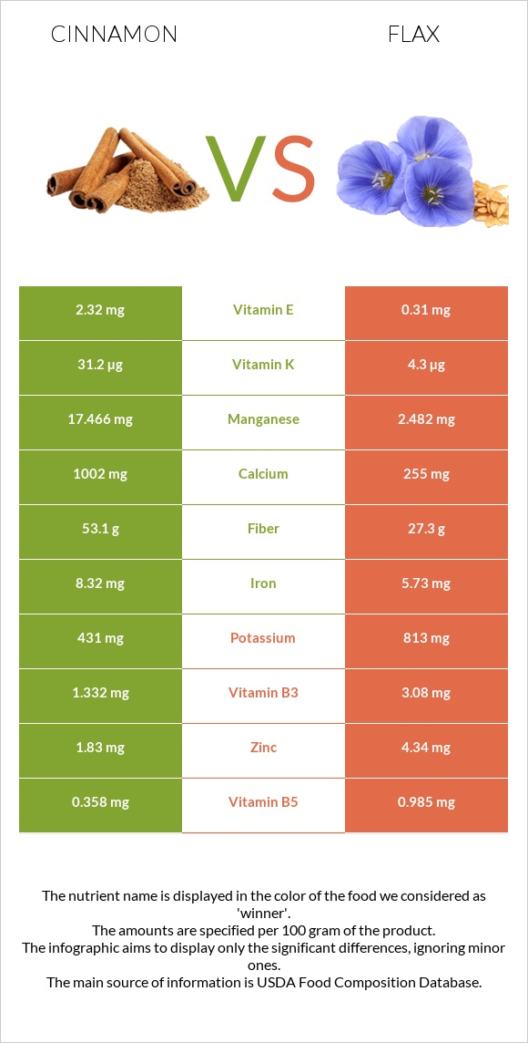 Cinnamon vs Flax infographic