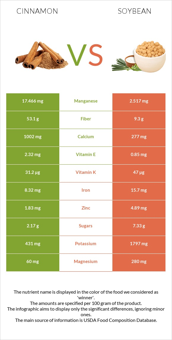 Cinnamon vs Soybean infographic