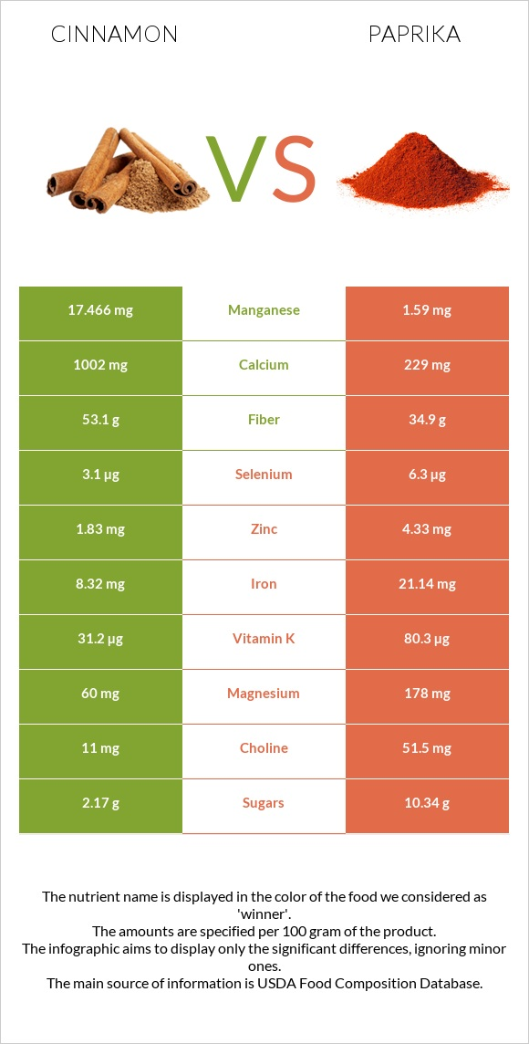 Cinnamon vs Paprika infographic