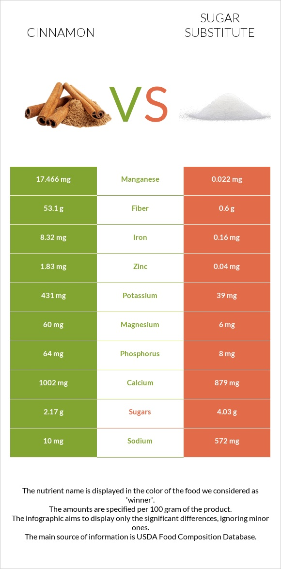 Cinnamon vs Sugar substitute infographic