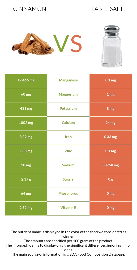 Cinnamon vs Table salt infographic