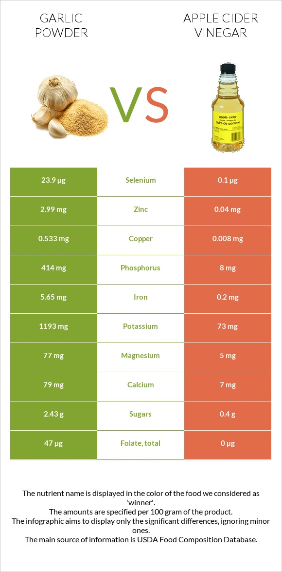 Garlic powder vs Apple cider vinegar infographic