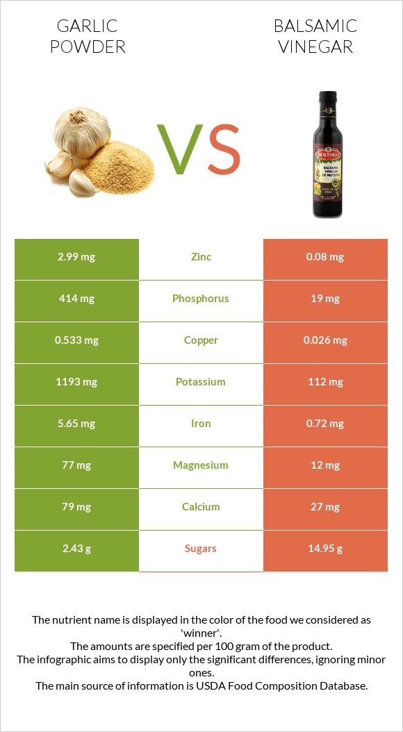 Garlic powder vs Balsamic vinegar infographic