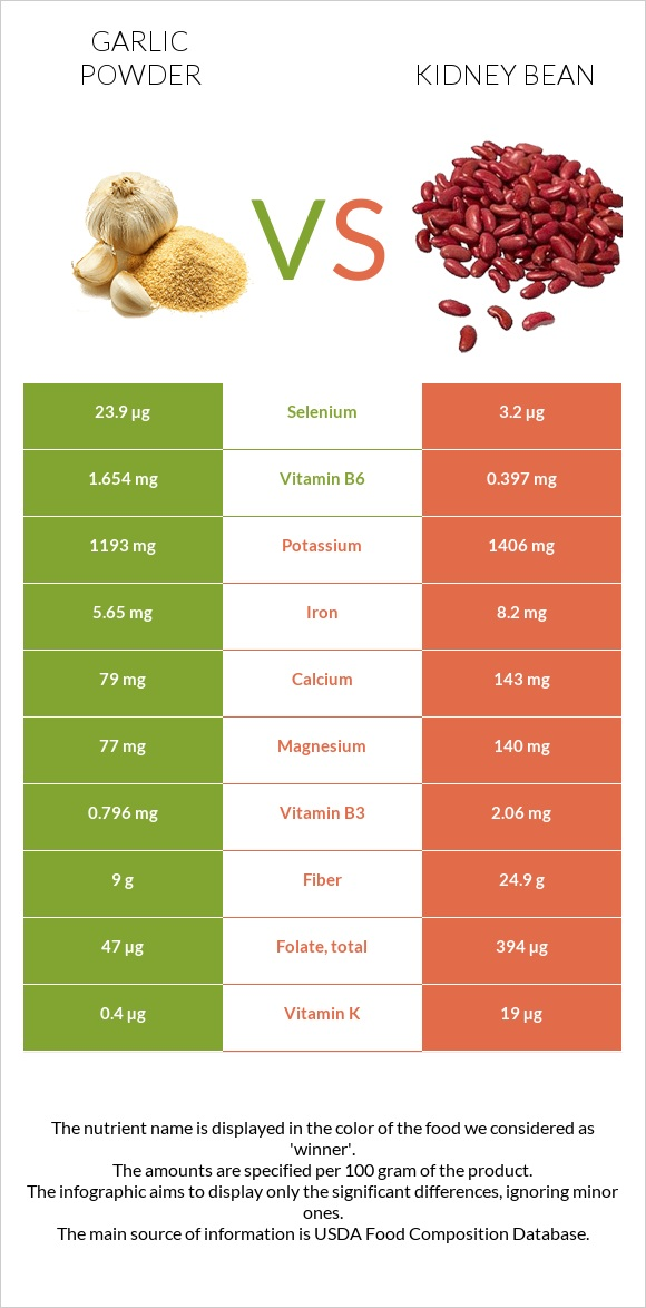 Garlic powder vs Kidney bean infographic
