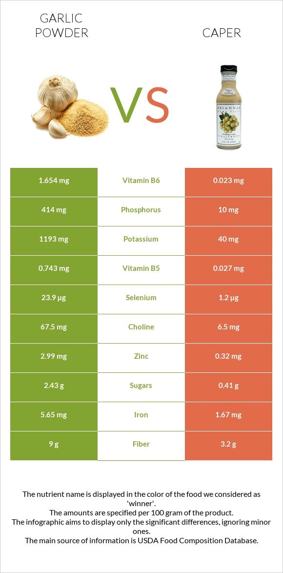 Garlic powder vs Caper infographic