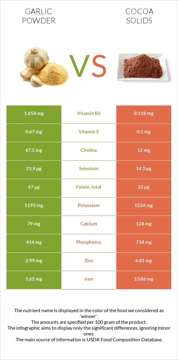 Garlic powder vs Cocoa solids infographic