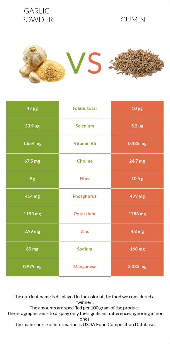 Garlic powder vs Cumin infographic