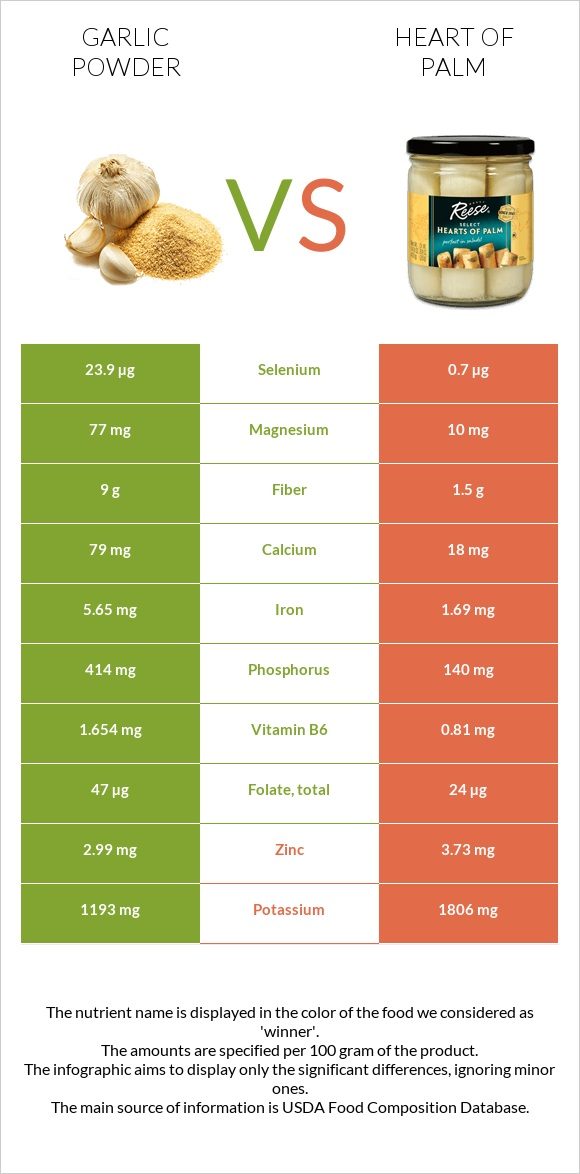 Garlic powder vs Heart of palm infographic