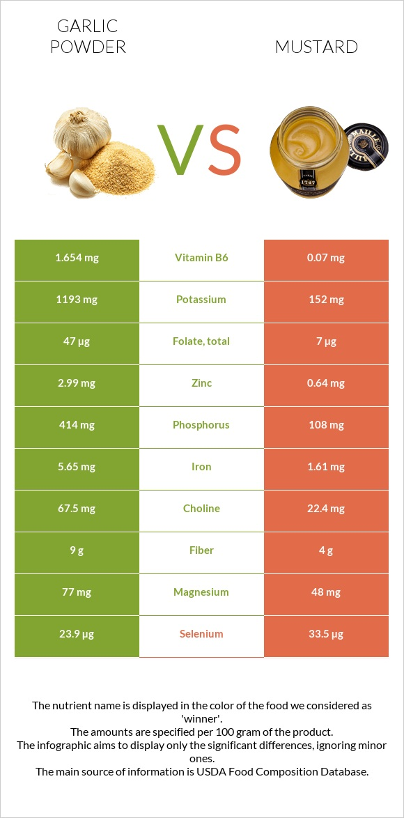 Garlic powder vs Mustard infographic