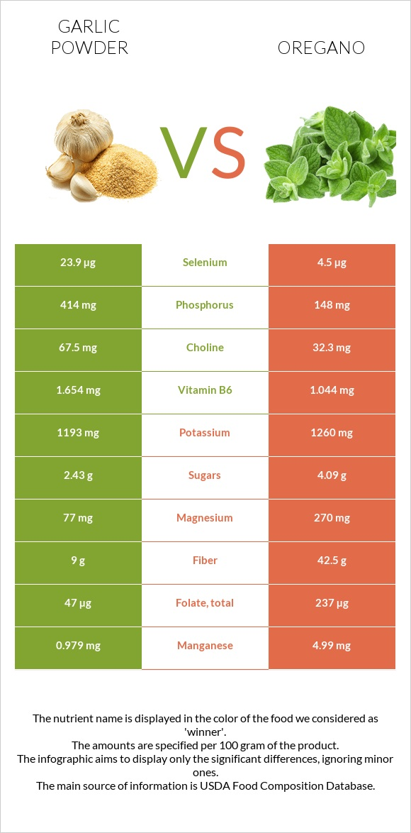 Garlic powder vs Oregano infographic