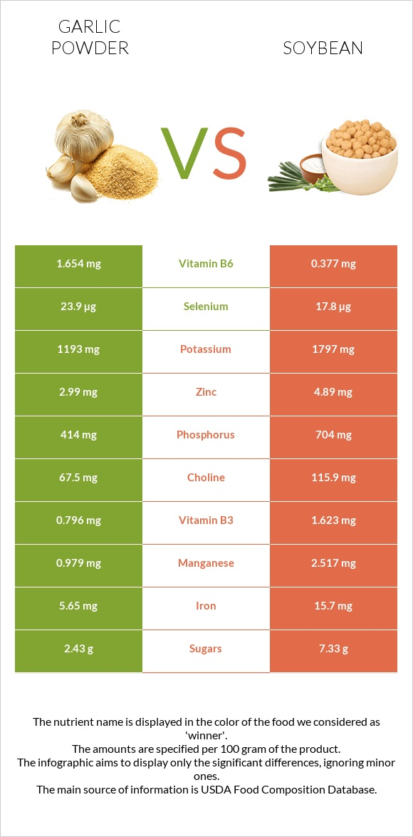 Garlic powder vs Soybean infographic