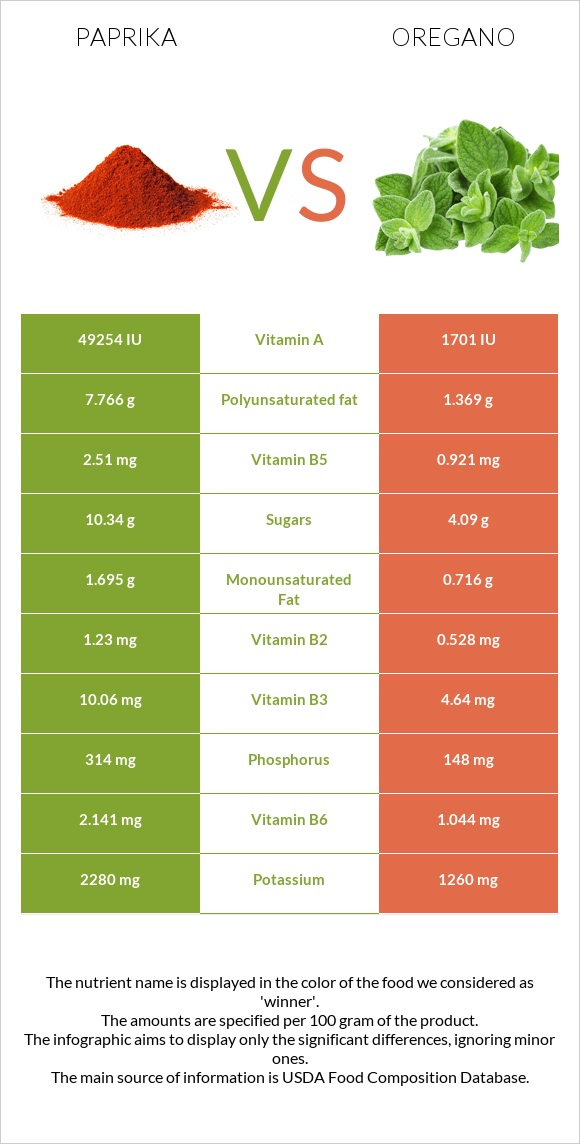 Paprika vs Oregano infographic