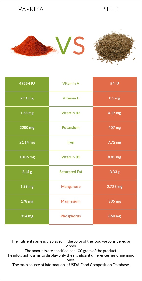 Paprika vs Seed infographic