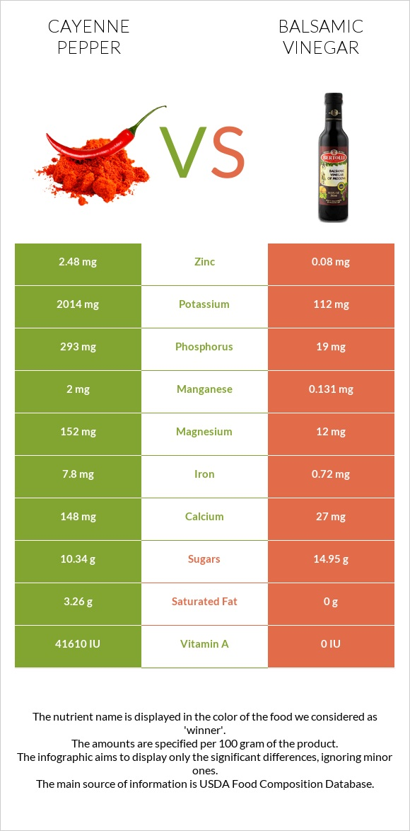 Cayenne pepper vs Balsamic vinegar infographic