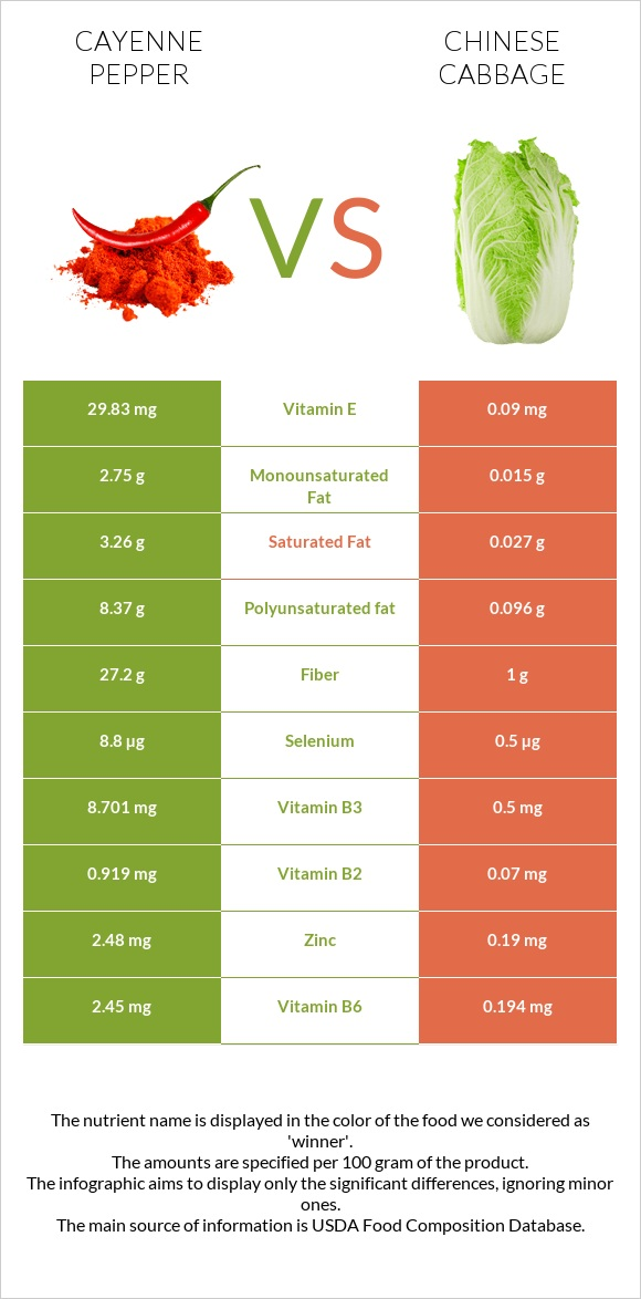 Cayenne pepper vs Chinese cabbage infographic