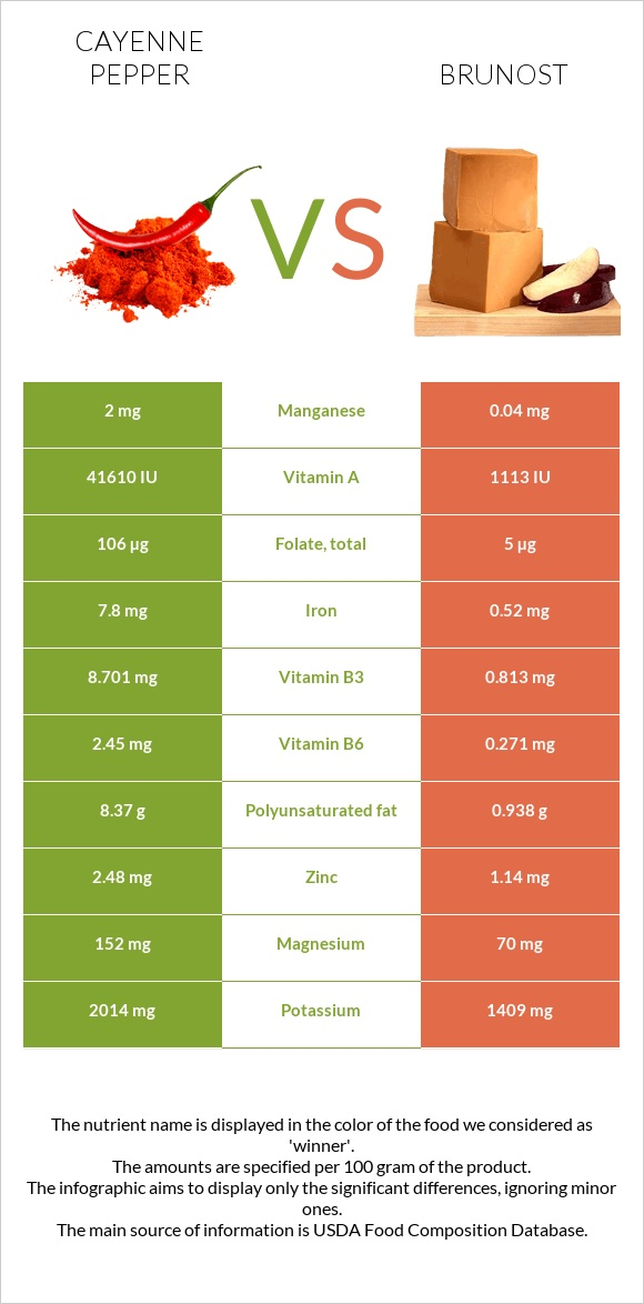 Cayenne pepper vs Brunost infographic