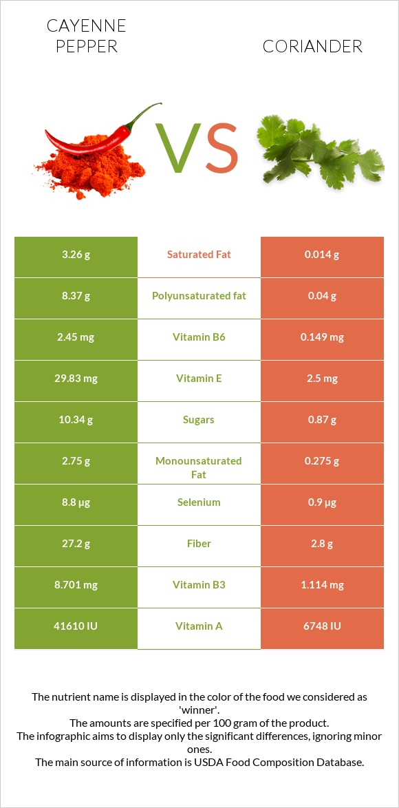Cayenne pepper vs Coriander infographic