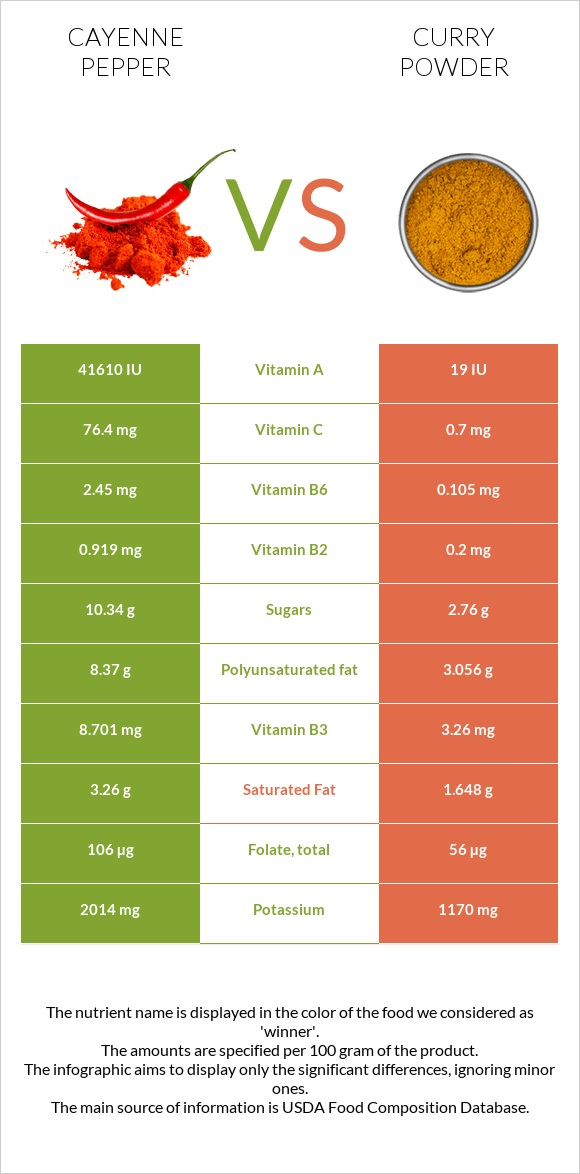 Cayenne pepper vs Curry powder infographic