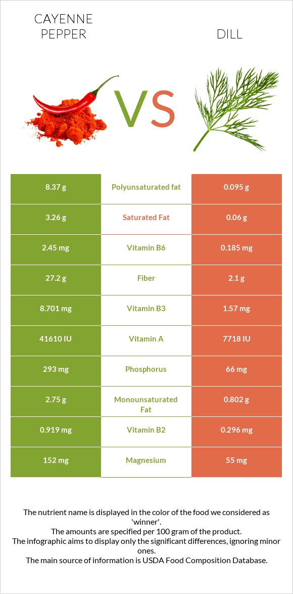 Cayenne pepper vs Dill infographic