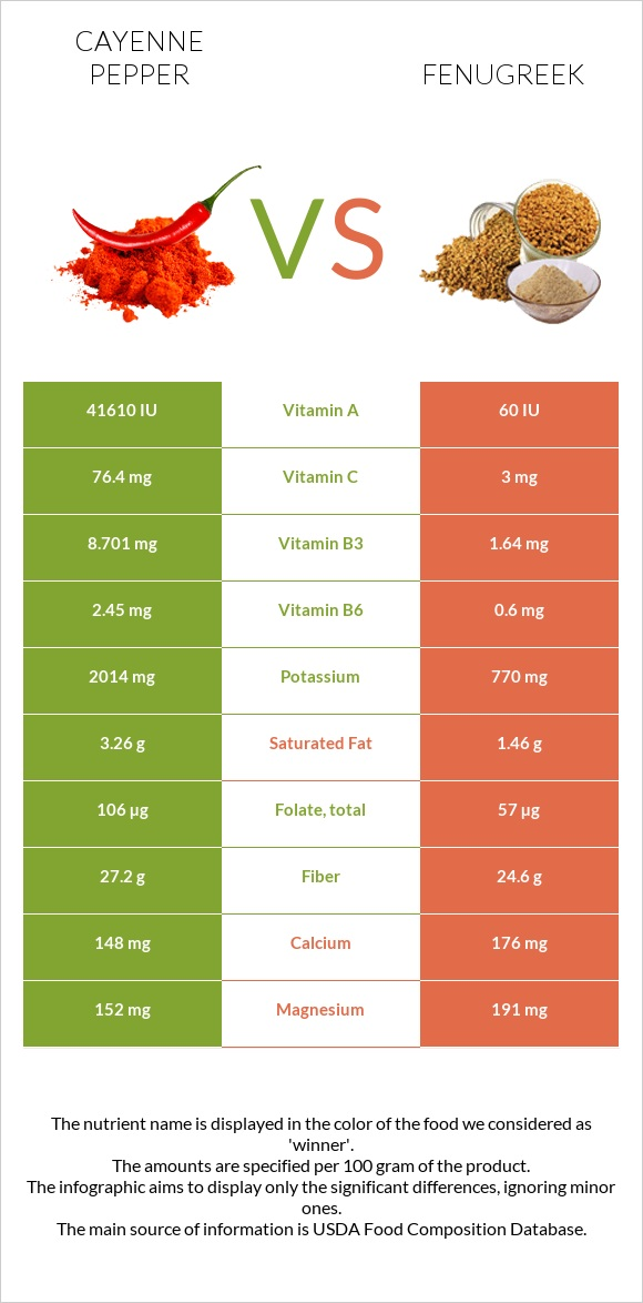 Cayenne pepper vs Fenugreek infographic