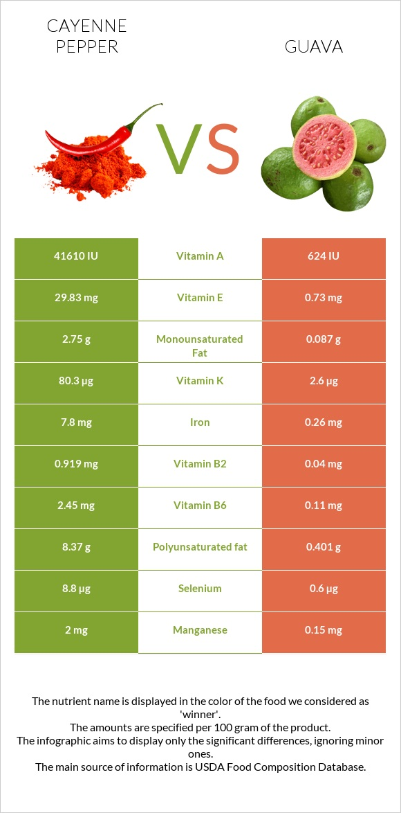 Cayenne pepper vs Guava infographic