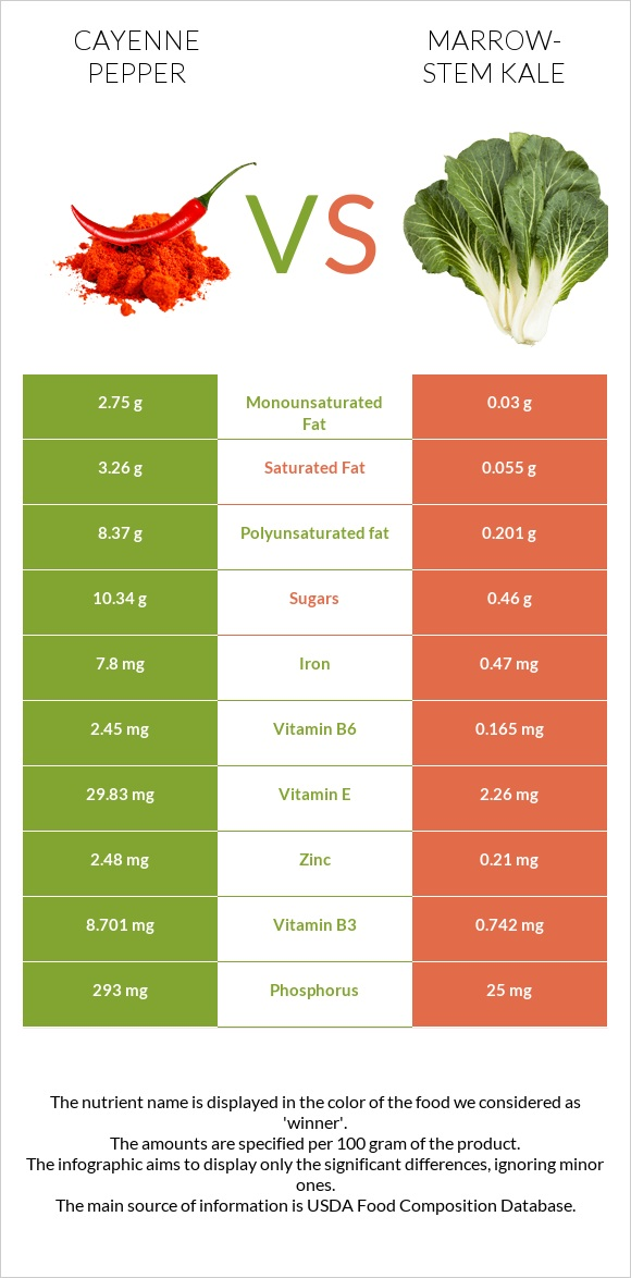 Cayenne pepper vs Marrow-stem Kale infographic