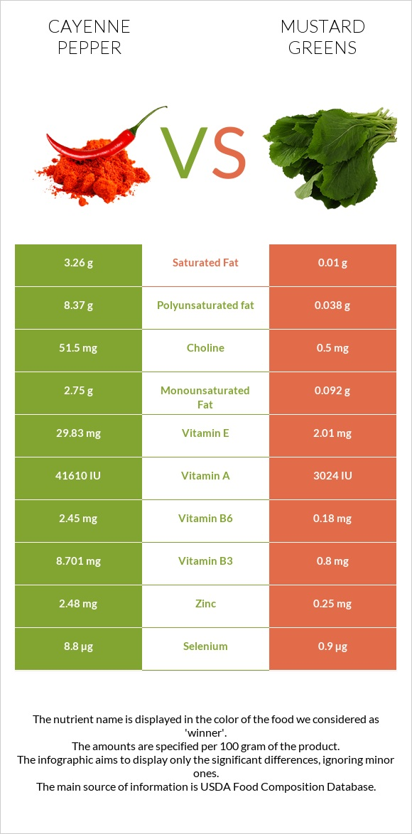 Cayenne pepper vs Mustard Greens infographic