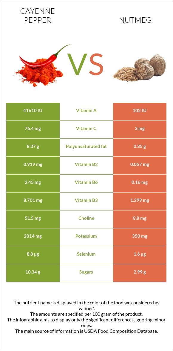 Cayenne pepper vs Nutmeg infographic