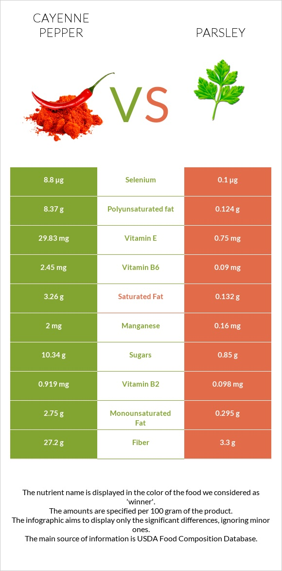 Cayenne pepper vs Parsley infographic