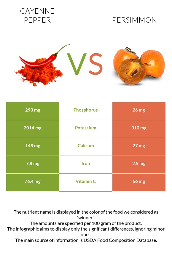 Cayenne pepper vs Persimmon infographic