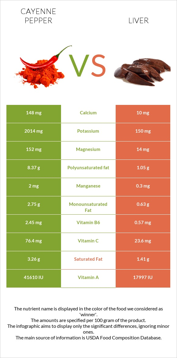 Cayenne pepper vs Liver infographic