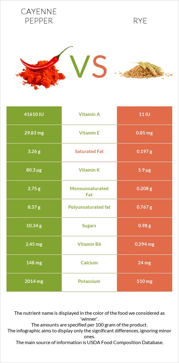 Cayenne pepper vs Rye infographic