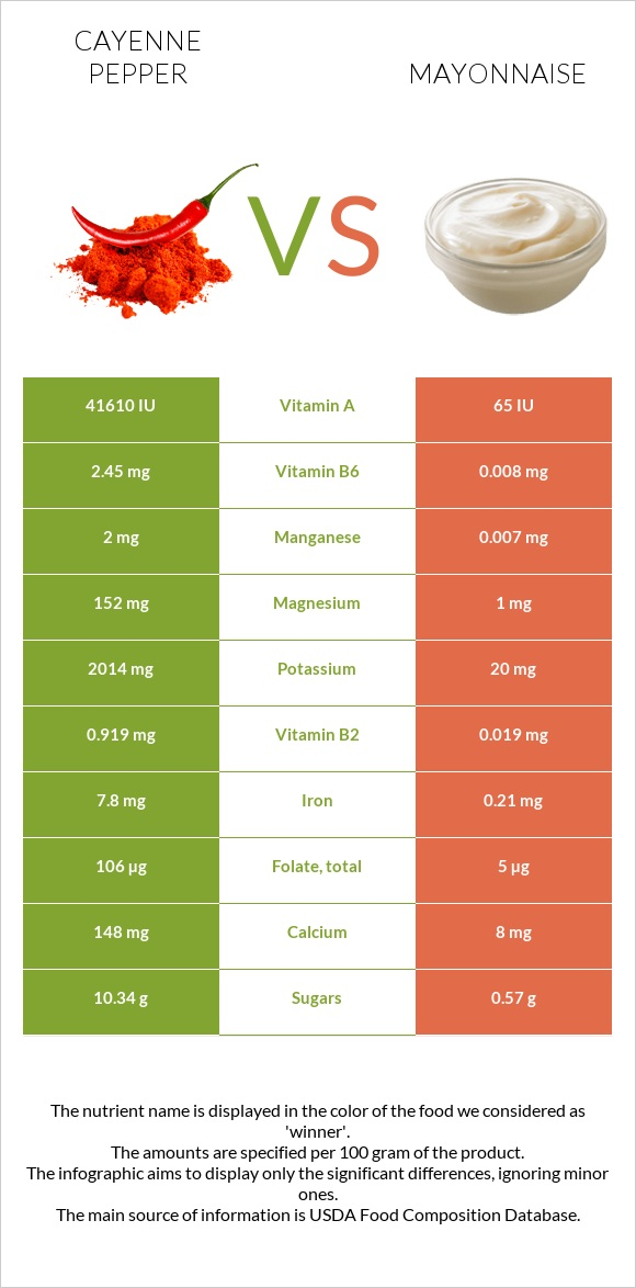 Cayenne pepper vs Mayonnaise infographic