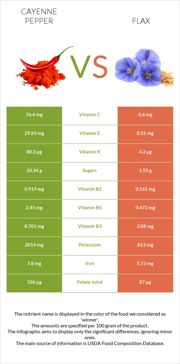 Cayenne pepper vs Flax infographic