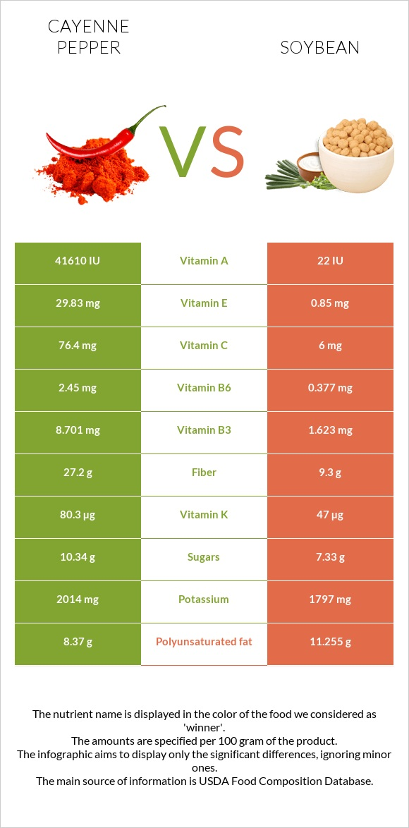 Cayenne pepper vs Soybean infographic