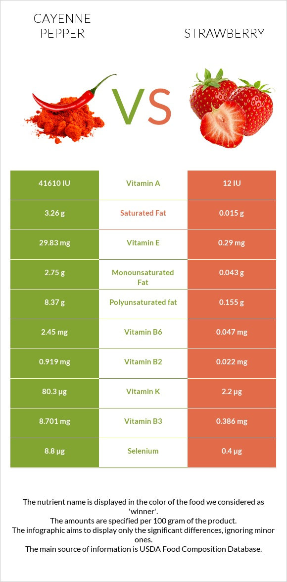Cayenne pepper vs Strawberry infographic