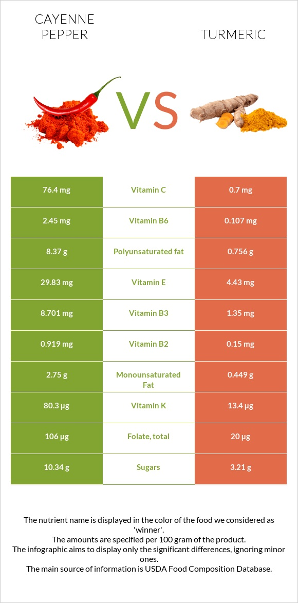Cayenne pepper vs Turmeric infographic