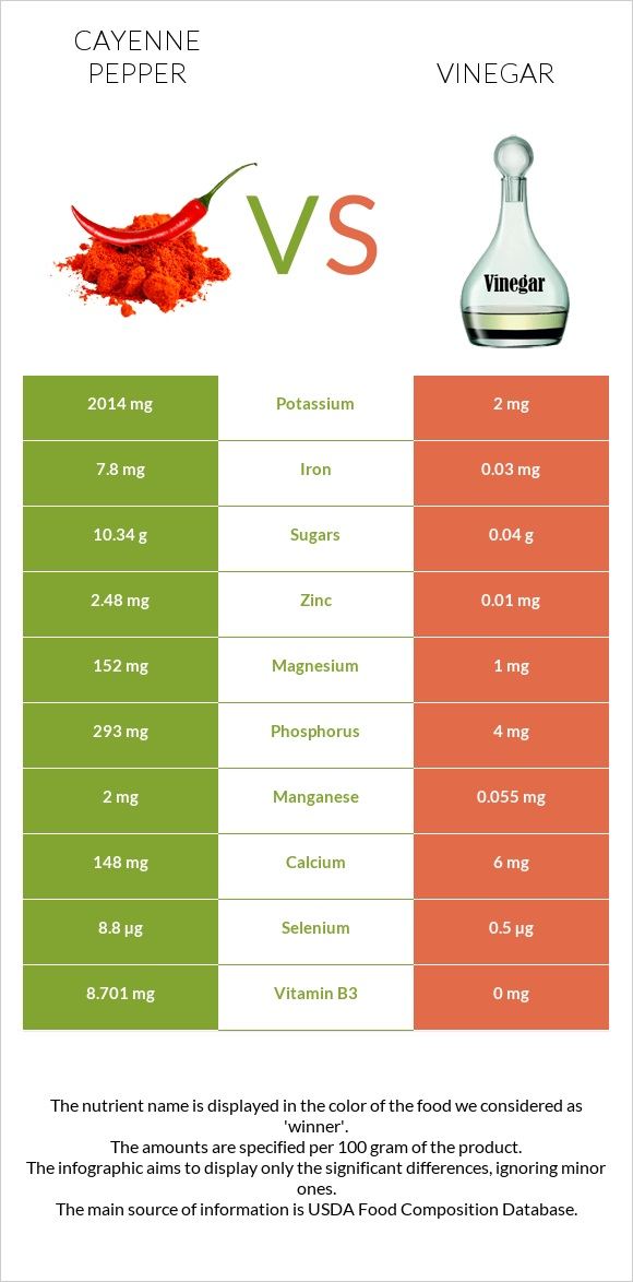 Cayenne pepper vs Vinegar infographic