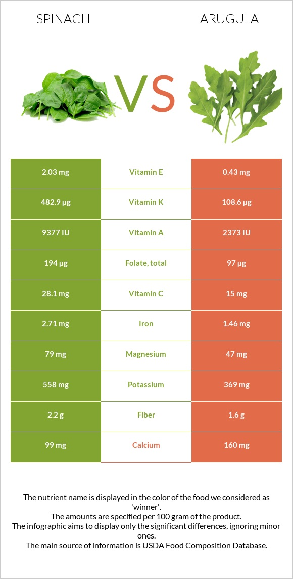 Spinach vs Arugula infographic