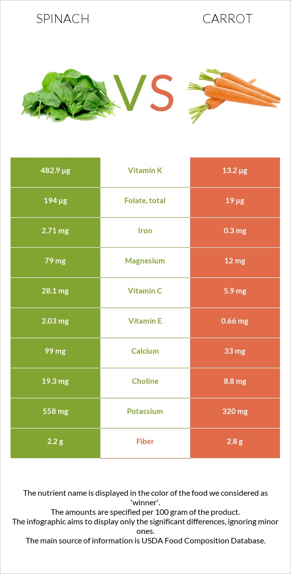 Spinach vs Carrot infographic