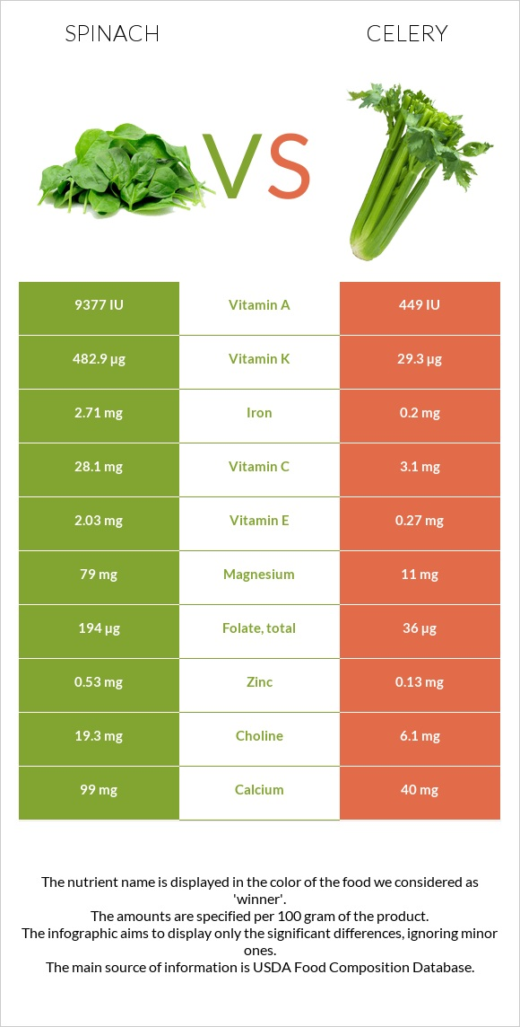 Spinach vs Celery infographic